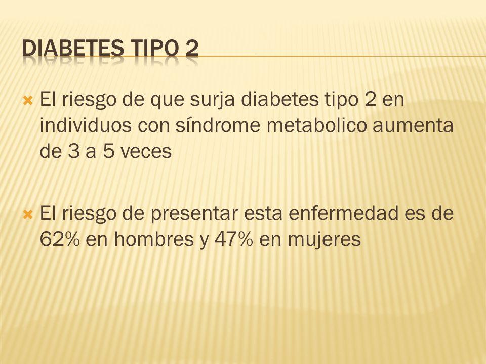 El riesgo de que surja diabetes tipo 2 en individuos con síndrome metabolico aumenta de 3 a 5 veces El riesgo de presentar esta enfermedad es de 62% e