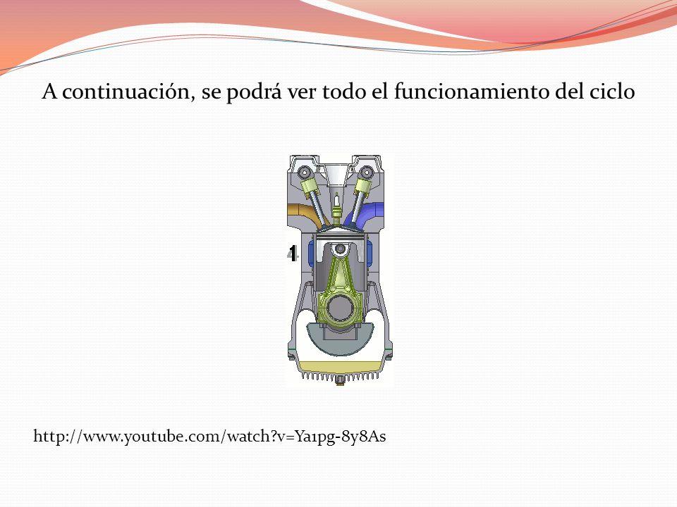 A continuación, se podrá ver todo el funcionamiento del ciclo http://www.youtube.com/watch?v=Ya1pg-8y8As