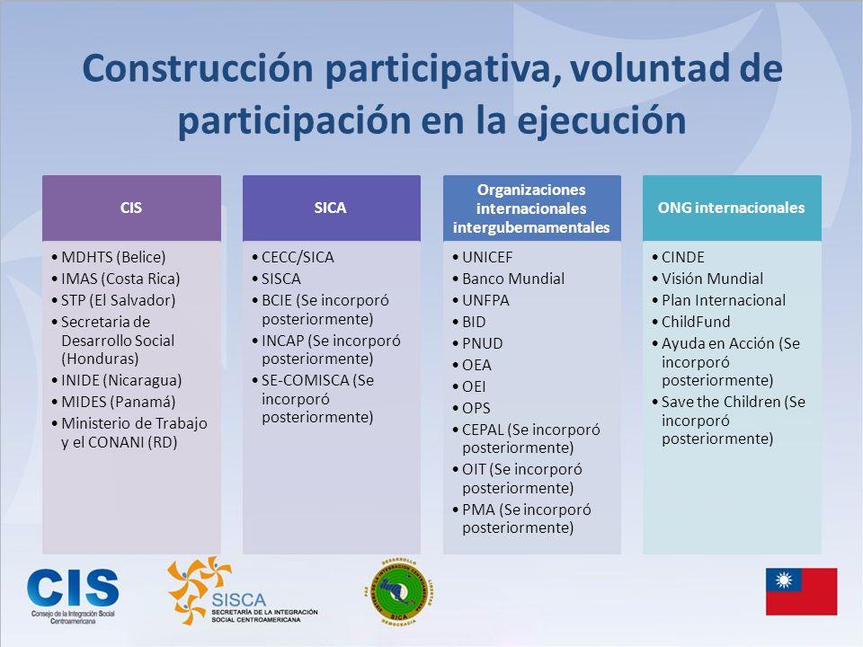 Construcción participativa, voluntad de participación en la ejecución CIS MDHTS (Belice) IMAS (Costa Rica) STP (El Salvador) Secretaria de Desarrollo