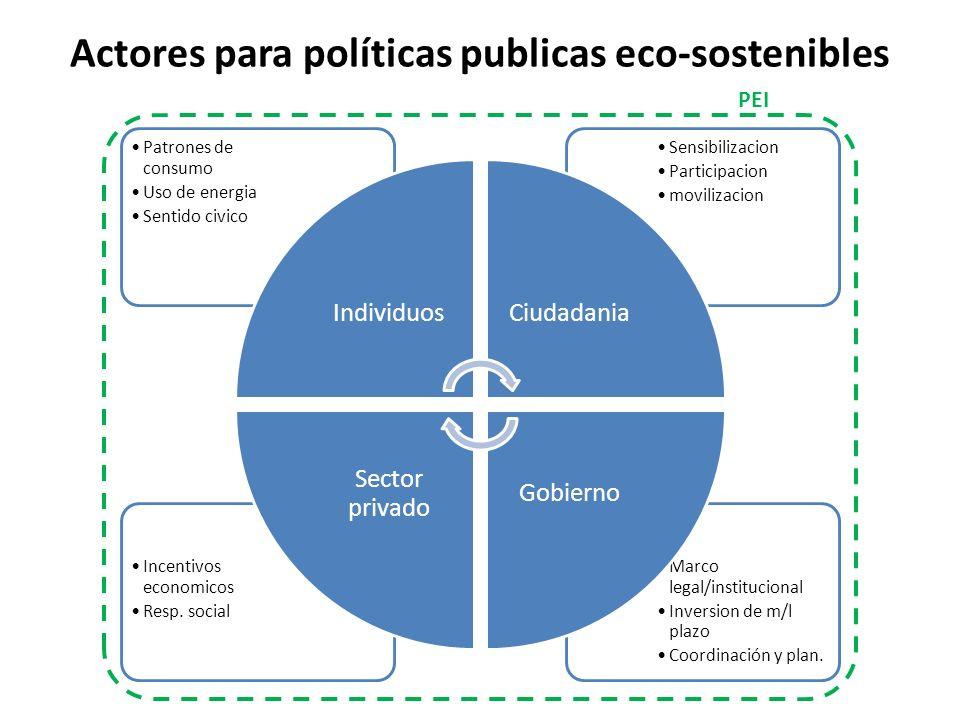 Actores para políticas publicas eco-sostenibles Marco legal/institucional Inversion de m/l plazo Coordinación y plan. Incentivos economicos Resp. soci