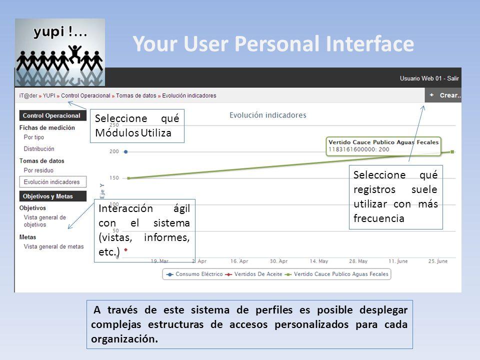 Your User Personal Interface Seleccione qué registros suele utilizar con más frecuencia Seleccione qué Módulos Utiliza Interacción ágil con el sistema (vistas, informes, etc.) A través de este sistema de perfiles es posible desplegar complejas estructuras de accesos personalizados para cada organización.
