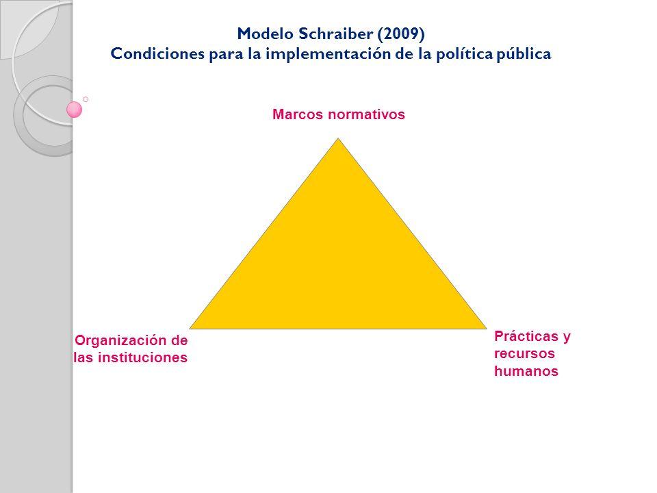 Modelo Schraiber (2009) Condiciones para la implementación de la política pública Marcos normativos Organización de las instituciones Prácticas y recu