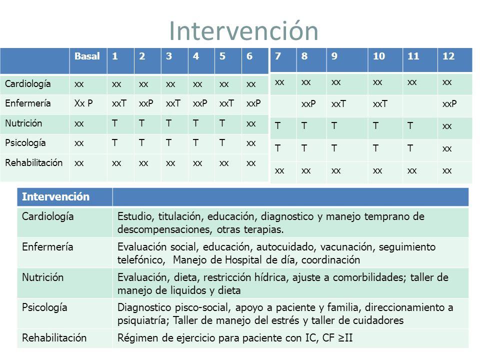 Intervención Basal123456 Cardiologíaxx EnfermeríaXx PxxTxxPxxTxxPxxTxxP NutriciónxxTTTTT PsicologíaxxTTTTT Rehabilitaciónxx Intervención CardiologíaEs