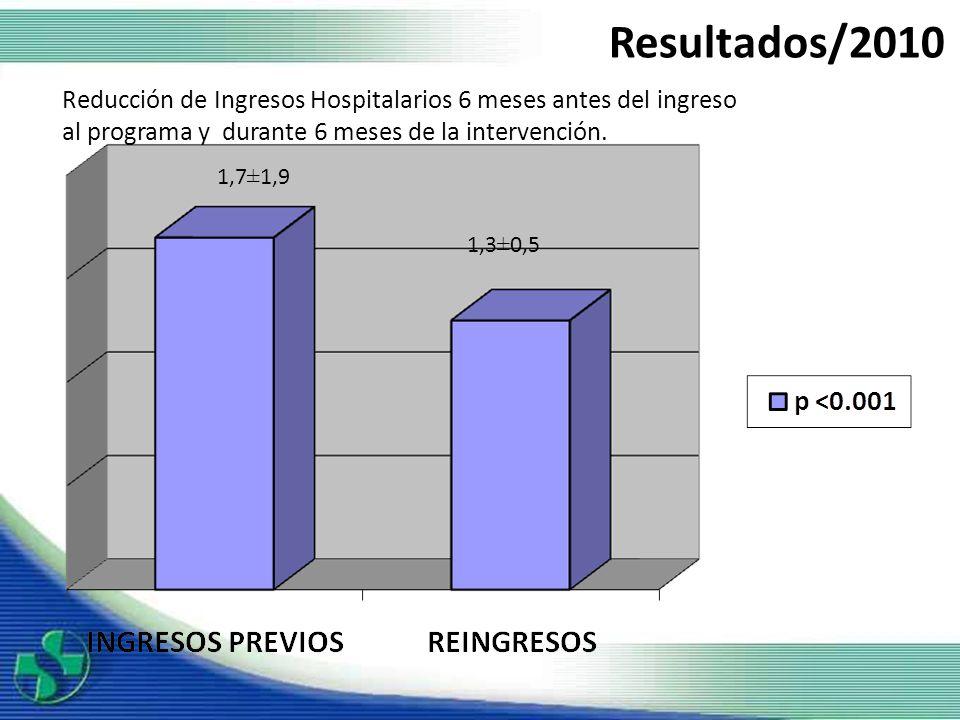 1,7±1,9 1,3±0,5 Reducción de Ingresos Hospitalarios 6 meses antes del ingreso al programa y durante 6 meses de la intervención. Resultados/2010