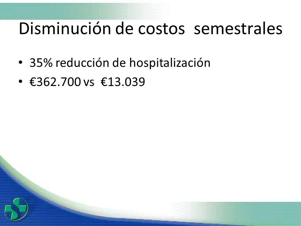 Disminución de costos semestrales 35% reducción de hospitalización 362.700 vs 13.039