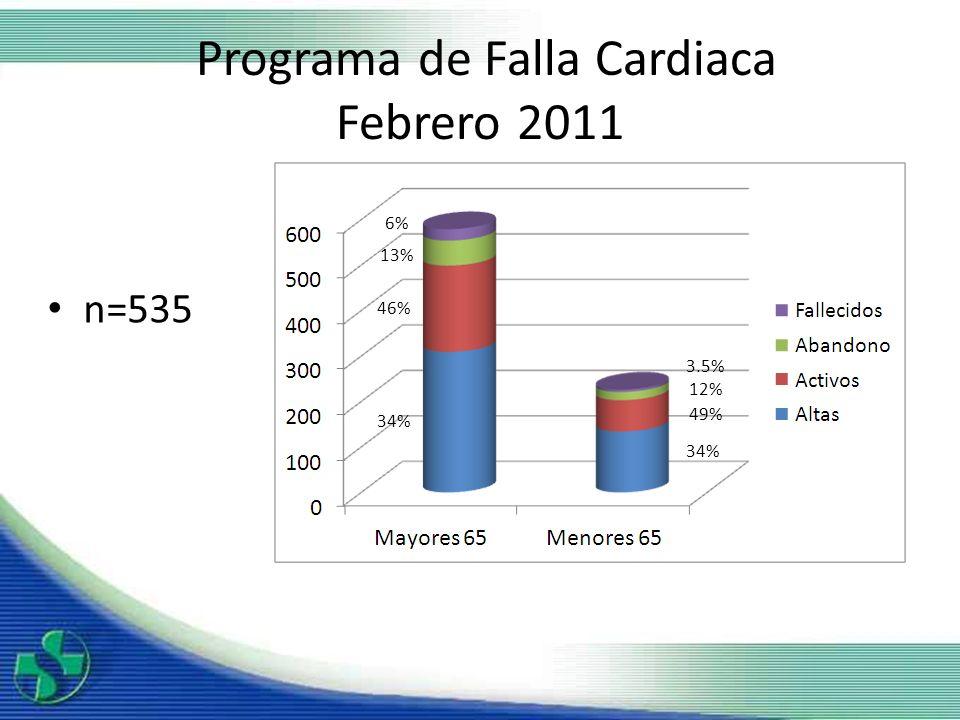 Programa de Falla Cardiaca Febrero 2011 n=535 34% 49% 12% 3.5% 34% 46% 13% 6%