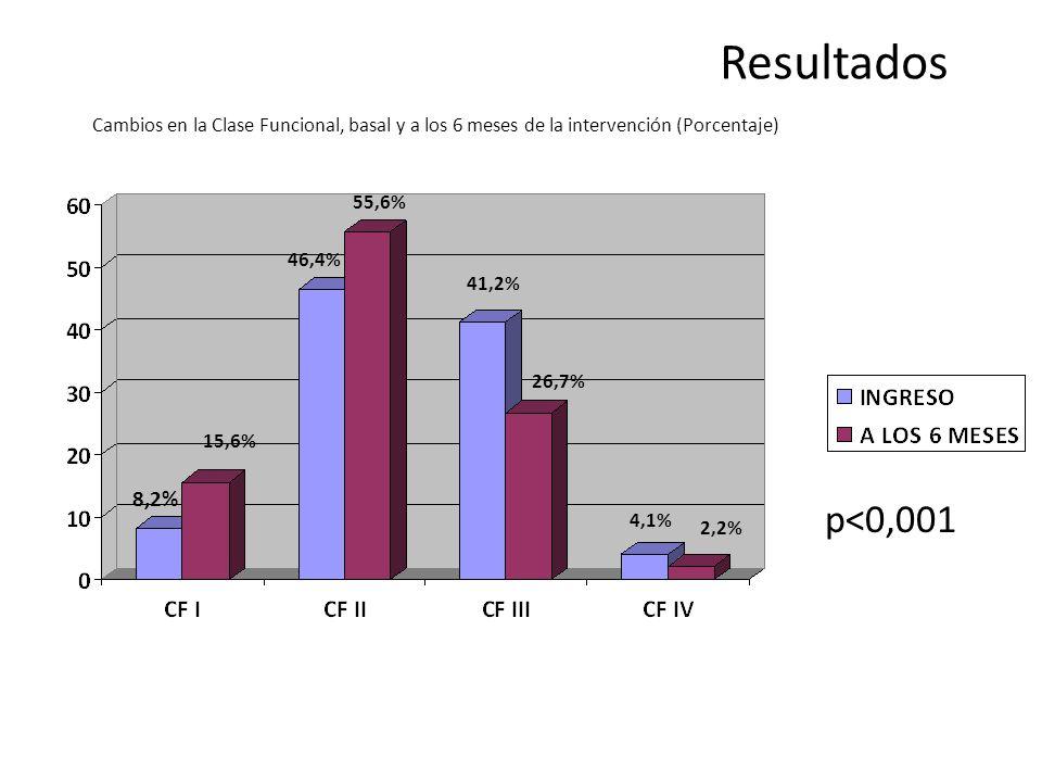 p<0,001 8,2% 46,4% 41,2% 26,7% 15,6% 55,6% 4,1% 2,2% Cambios en la Clase Funcional, basal y a los 6 meses de la intervención (Porcentaje) Resultados