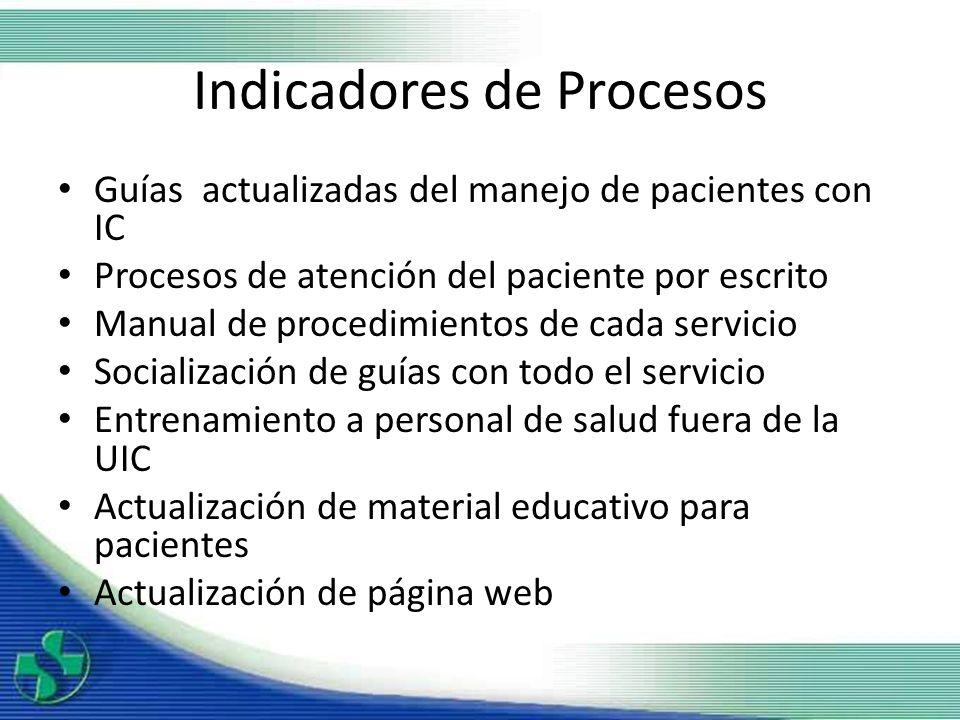 Indicadores de Procesos Guías actualizadas del manejo de pacientes con IC Procesos de atención del paciente por escrito Manual de procedimientos de ca