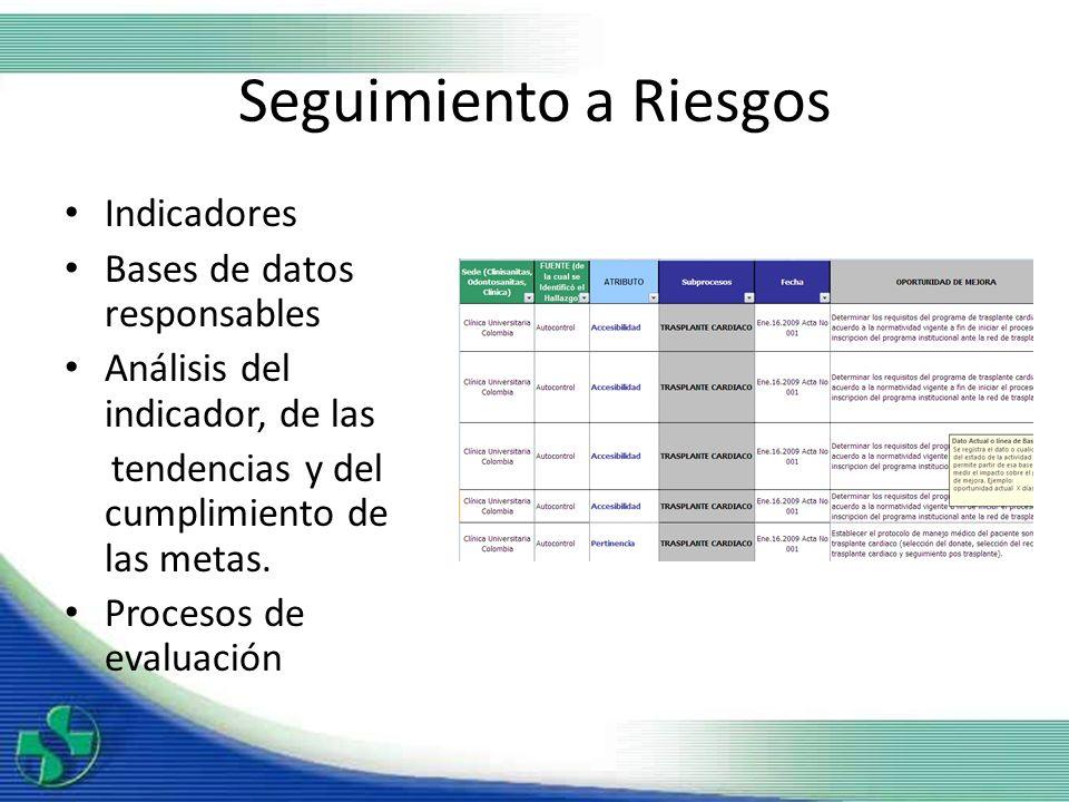 Seguimiento a Riesgos Indicadores Bases de datos responsables Análisis del indicador, de las tendencias y del cumplimiento de las metas. Procesos de e