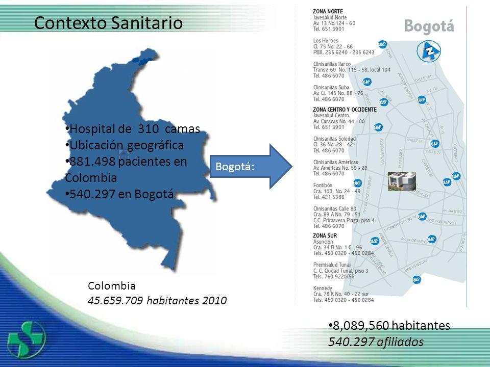 8,089,560 habitantes 540.297 afiliados Colombia 45.659.709 habitantes 2010 Bogotá: Contexto Sanitario Hospital de 310 camas Ubicación geográfica 881.4