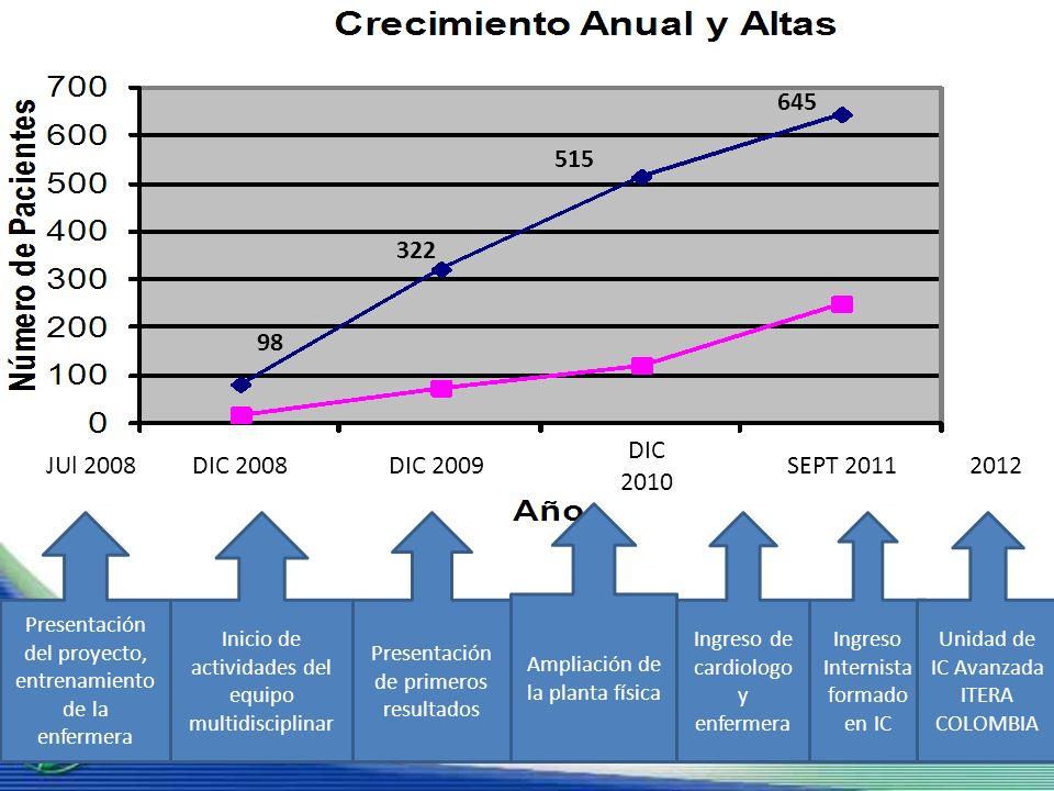 1,7±1,9 1,3±0,5 Reducción de Ingresos Hospitalarios 6 meses antes del ingreso al programa y durante 6 meses de la intervención.