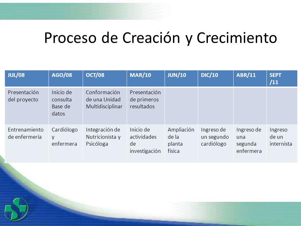 Proceso de Creación y Crecimiento JUL/08AGO/08OCT/08MAR/10JUN/10DIC/10ABR/11SEPT /11 Presentación del proyecto Inicio de consulta Base de datos Confor
