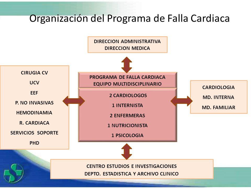 Organización del Programa de Falla Cardiaca DIRECCION ADMINISTRATIVA DIRECCION MEDICA CIRUGIA CV UCV EEF P. NO INVASIVAS HEMODINAMIA R. CARDIACA SERVI