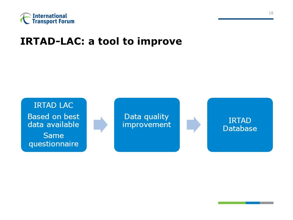 IRTAD-LAC: a tool to improve IRTAD LAC Based on best data available Same questionnaire Data quality improvement IRTAD Database 18