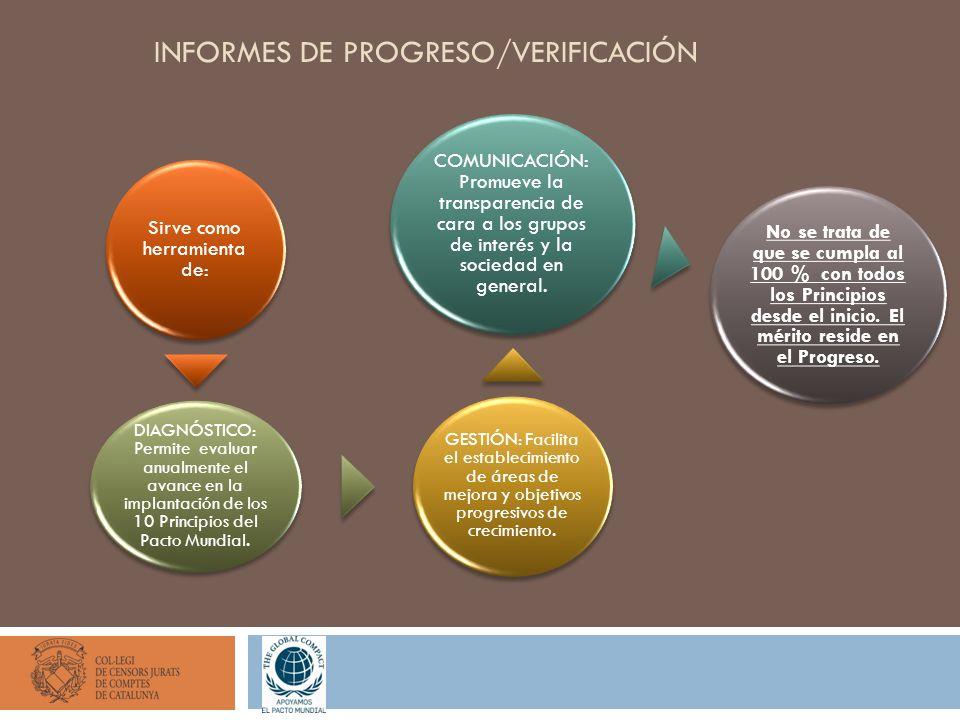 INFORMES DE PROGRESO/VERIFICACIÓN Sirve como herramienta de: DIAGNÓSTICO: Permite evaluar anualmente el avance en la implantación de los 10 Principios del Pacto Mundial.