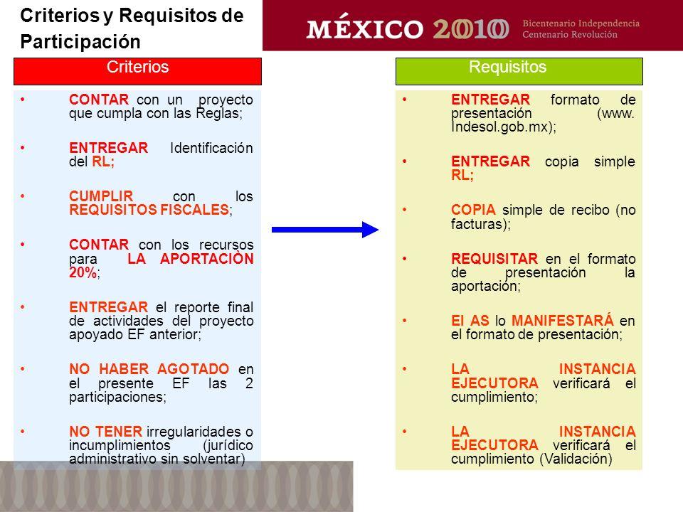 Criterios y Requisitos de Participación CONTAR con un proyecto que cumpla con las Reglas; ENTREGAR Identificación del RL; CUMPLIR con los REQUISITOS FISCALES; CONTAR con los recursos para LA APORTACIÒN 20%; ENTREGAR el reporte final de actividades del proyecto apoyado EF anterior; NO HABER AGOTADO en el presente EF las 2 participaciones; NO TENER irregularidades o incumplimientos (jurídico administrativo sin solventar) ENTREGAR formato de presentación (www.