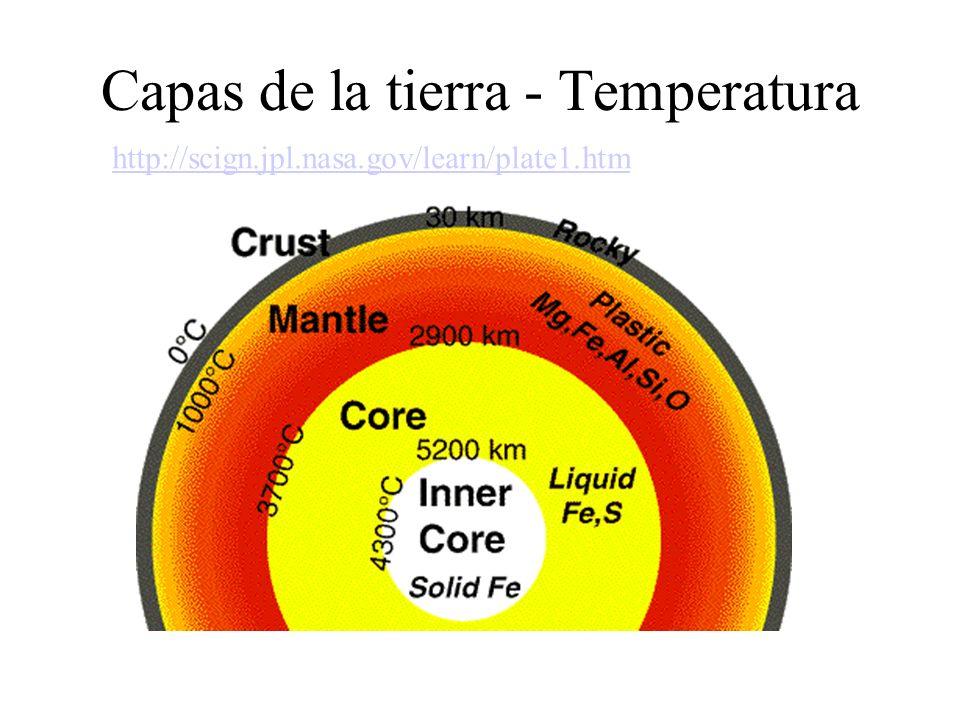 Capas de la tierra - Temperatura http://scign.jpl.nasa.gov/learn/plate1.htm