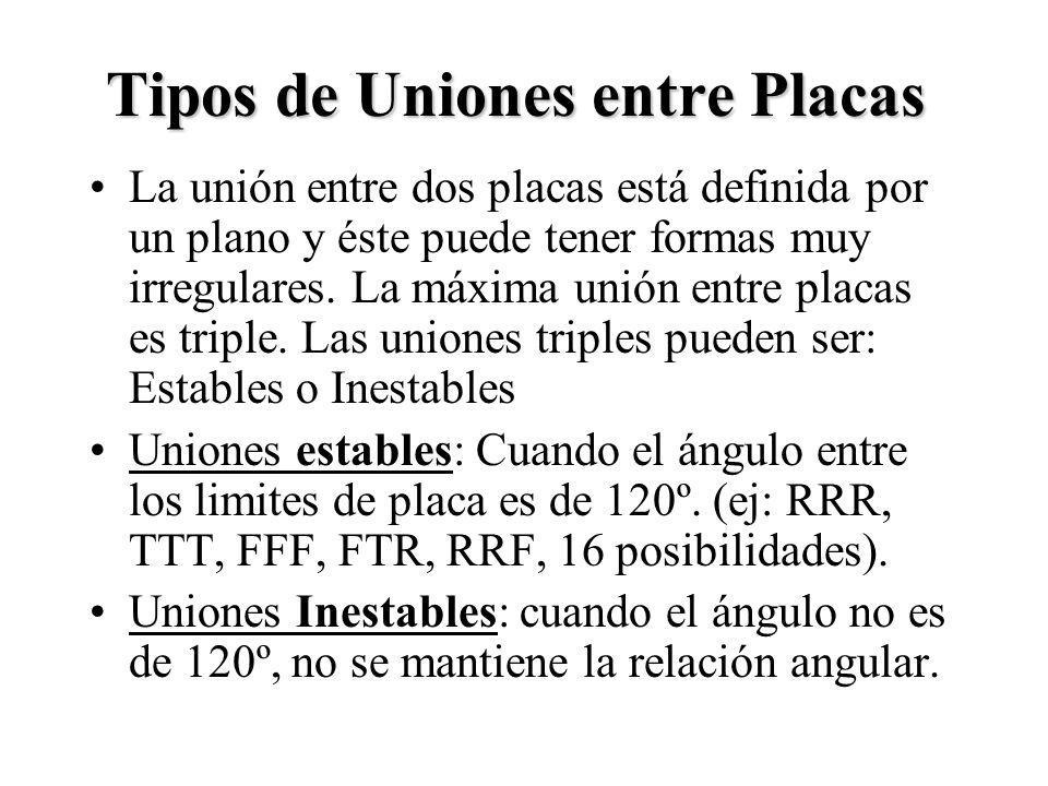 Tipos de Uniones entre Placas La unión entre dos placas está definida por un plano y éste puede tener formas muy irregulares. La máxima unión entre pl