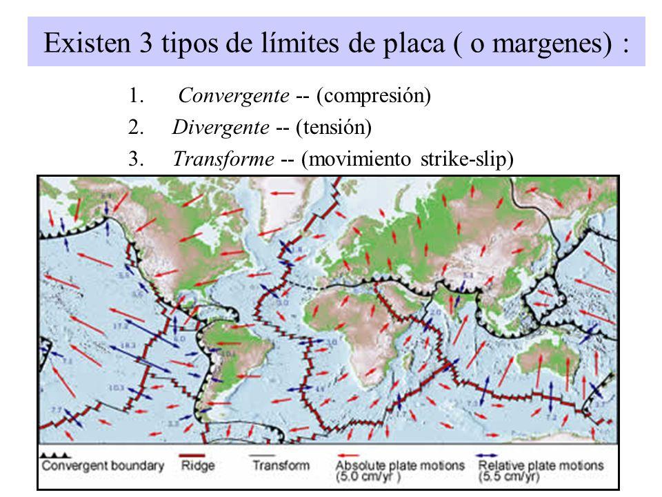 Existen 3 tipos de límites de placa ( o margenes) : 1. Convergente -- (compresión) 2. Divergente -- (tensión) 3. Transforme -- (movimiento strike-slip