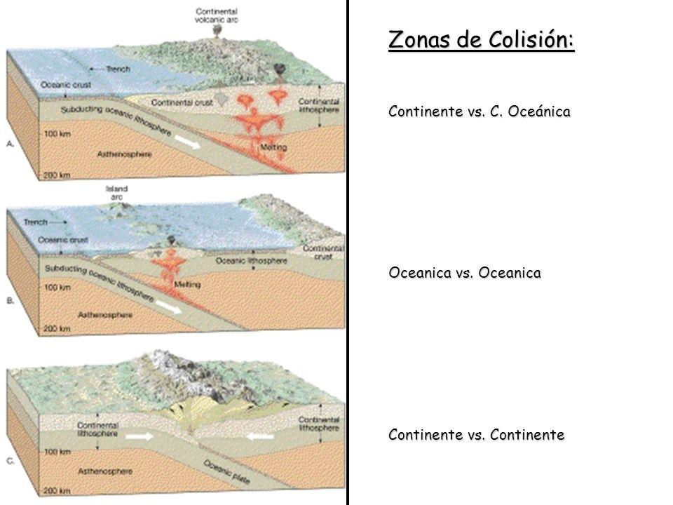 Zonas de Colisión: Continente vs. C. Oceánica Oceanica vs. Oceanica Continente vs. Continente