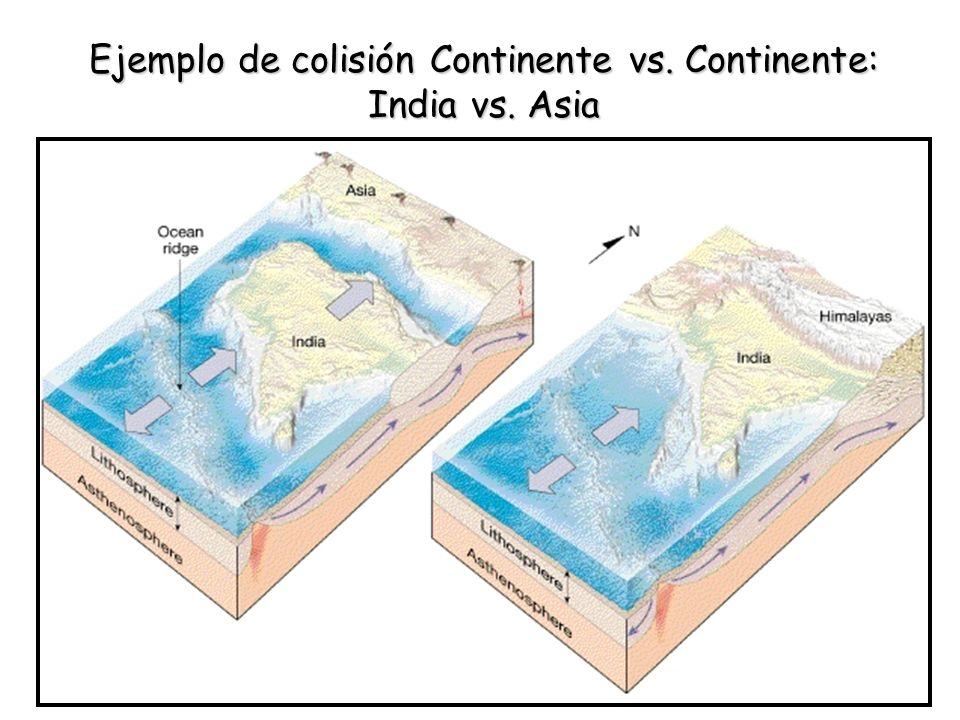 Ejemplo de colisión Continente vs. Continente: India vs. Asia