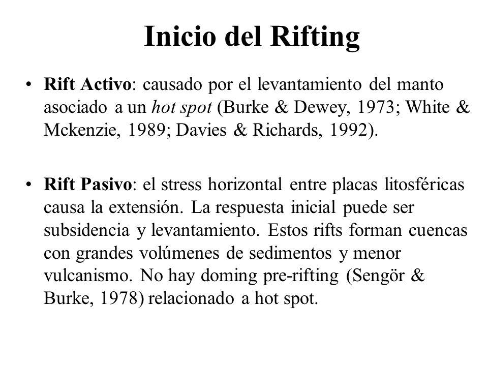 Inicio del Rifting Rift Activo: causado por el levantamiento del manto asociado a un hot spot (Burke & Dewey, 1973; White & Mckenzie, 1989; Davies & R