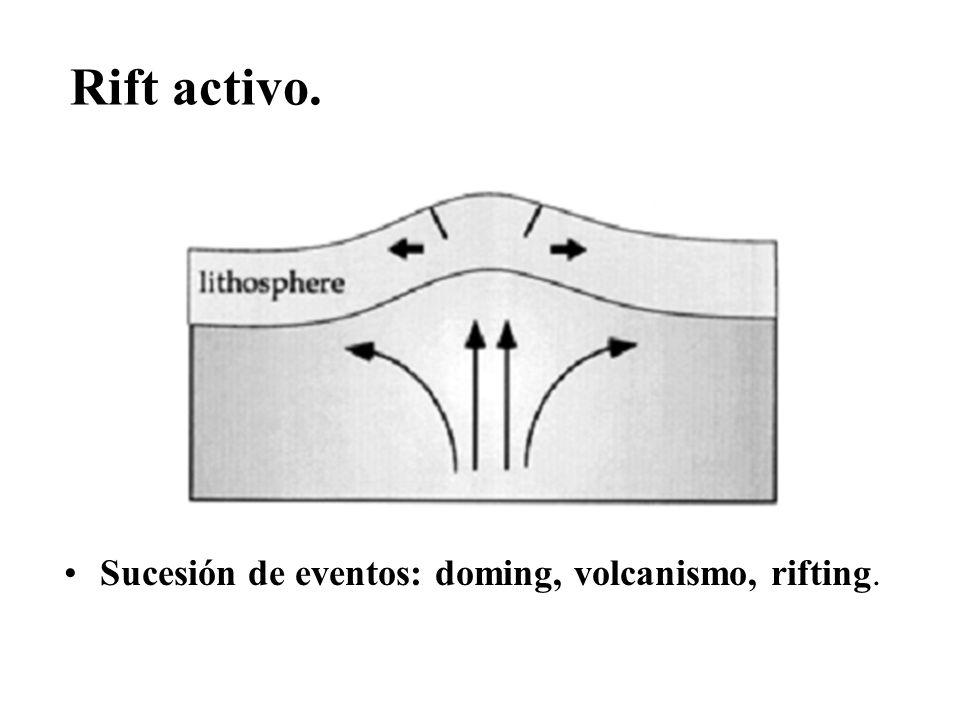 Rift activo. Sucesión de eventos: doming, volcanismo, rifting.