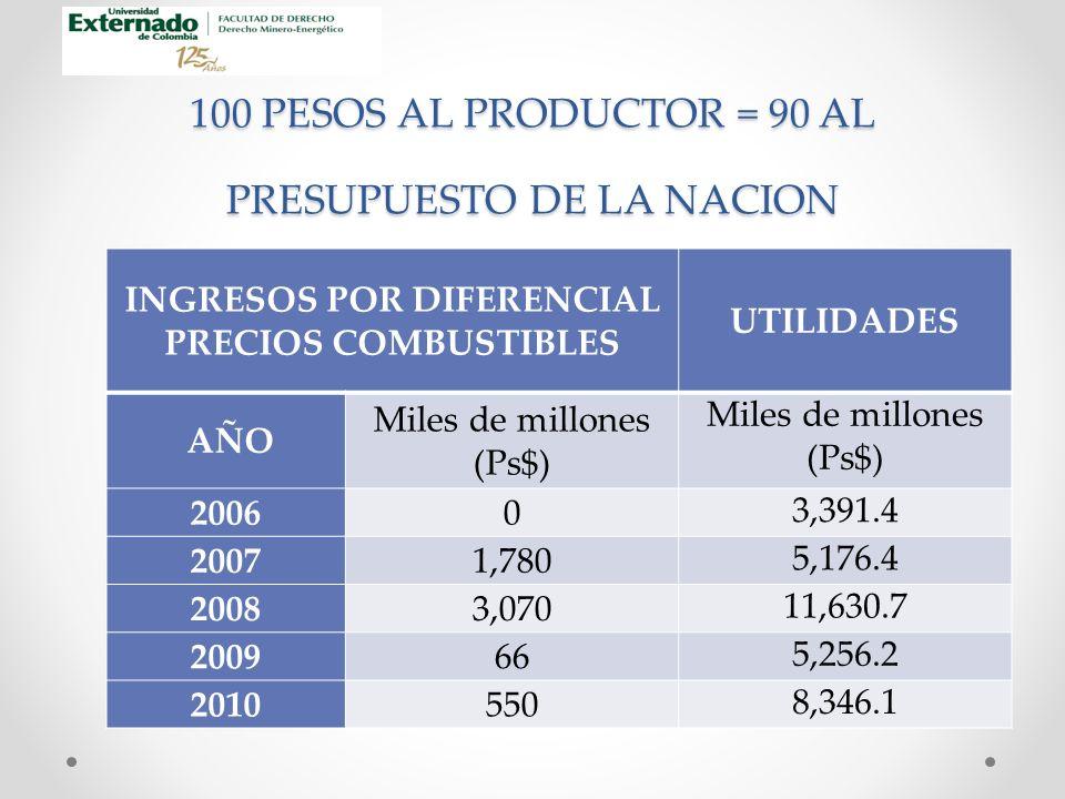 100 PESOS AL PRODUCTOR = 90 AL PRESUPUESTO DE LA NACION INGRESOS POR DIFERENCIAL PRECIOS COMBUSTIBLES UTILIDADES AÑO Miles de millones (Ps$) Miles de millones (Ps$) 20060 3,391.4 20071,780 5,176.4 20083,070 11,630.7 200966 5,256.2 2010550 8,346.1