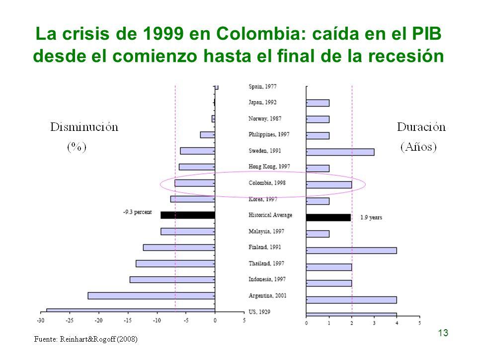 La crisis de 1999 en Colombia: caída en el PIB desde el comienzo hasta el final de la recesión 13