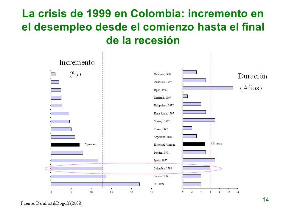 La crisis de 1999 en Colombia: incremento en el desempleo desde el comienzo hasta el final de la recesión 14