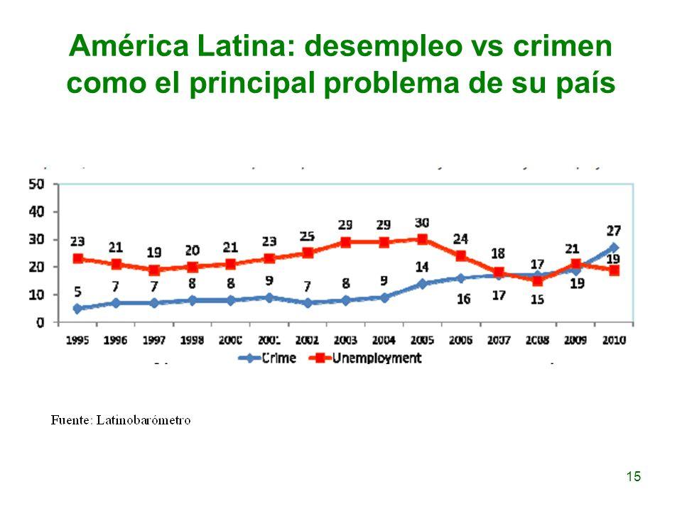 América Latina: desempleo vs crimen como el principal problema de su país 15