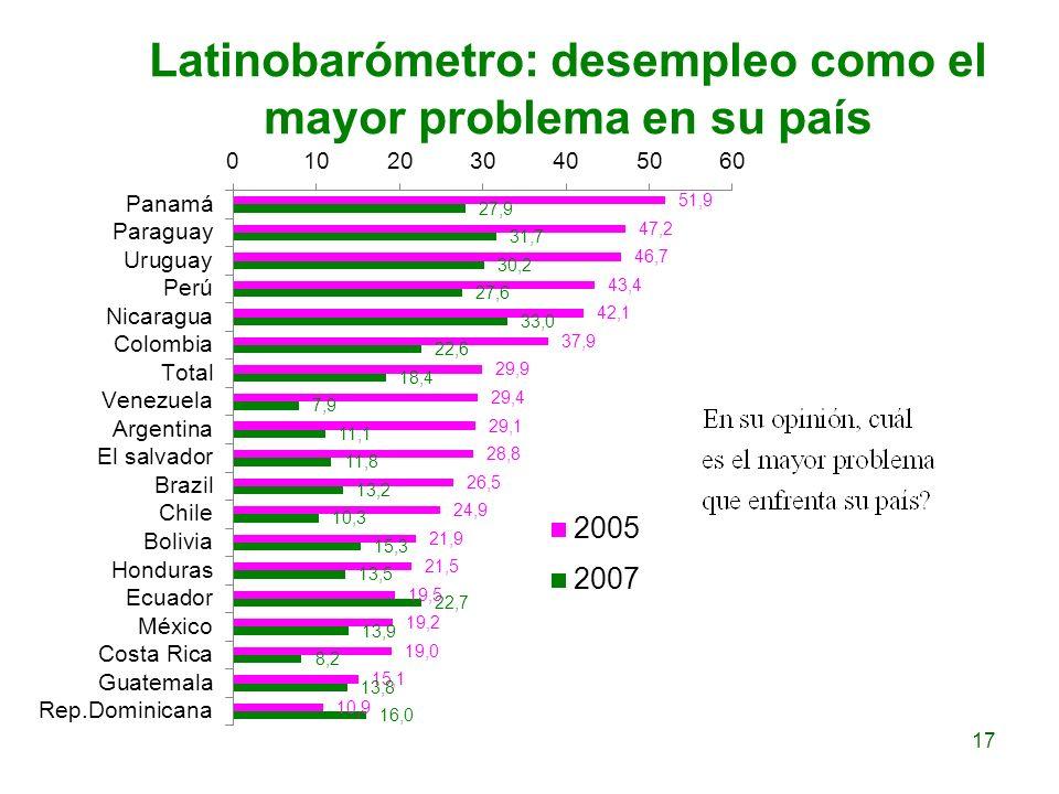 Latinobarómetro: desempleo como el mayor problema en su país 17