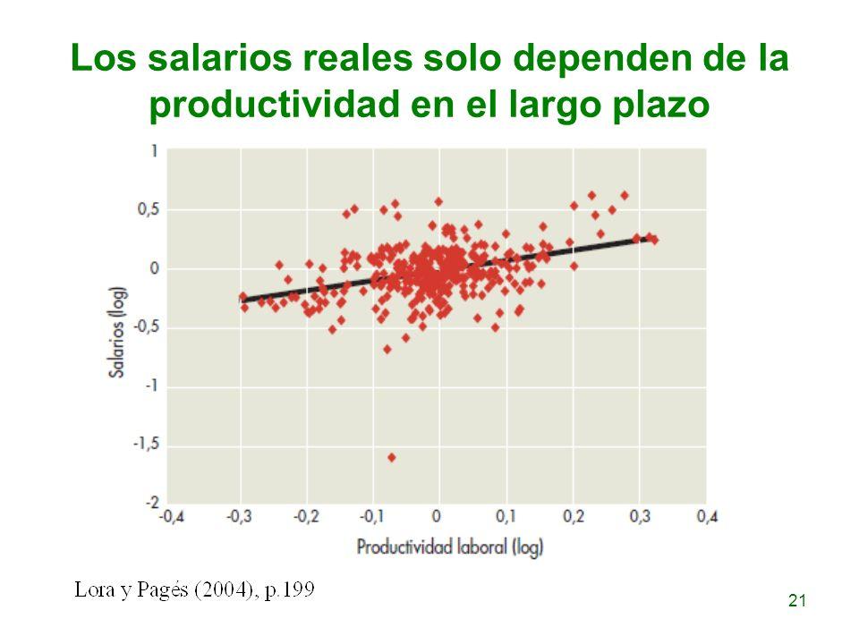 Los salarios reales solo dependen de la productividad en el largo plazo 21