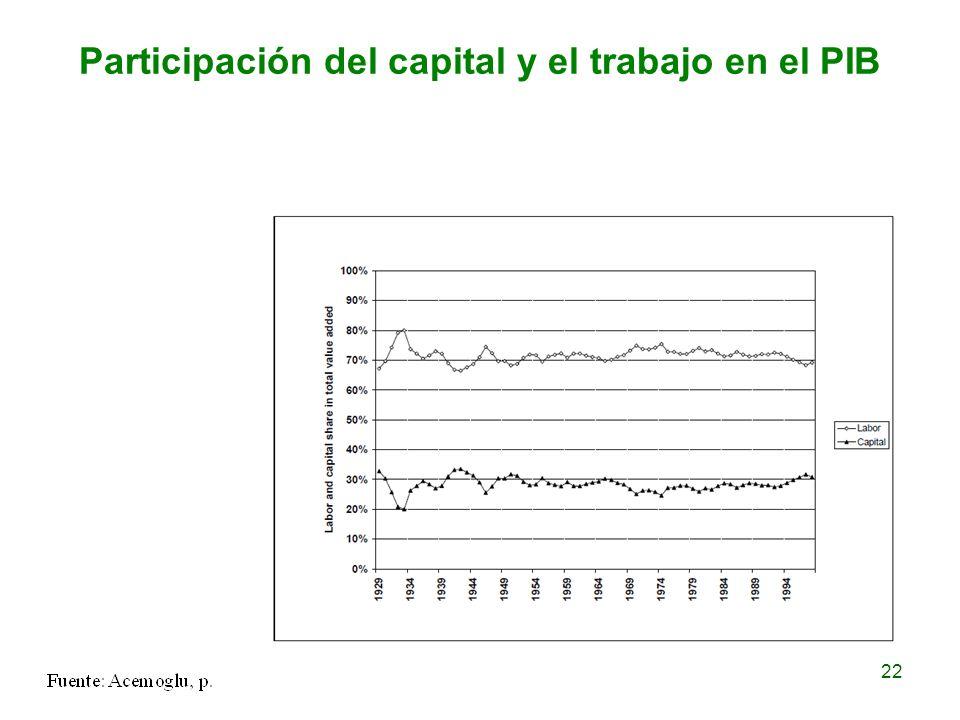 Participación del capital y el trabajo en el PIB 22