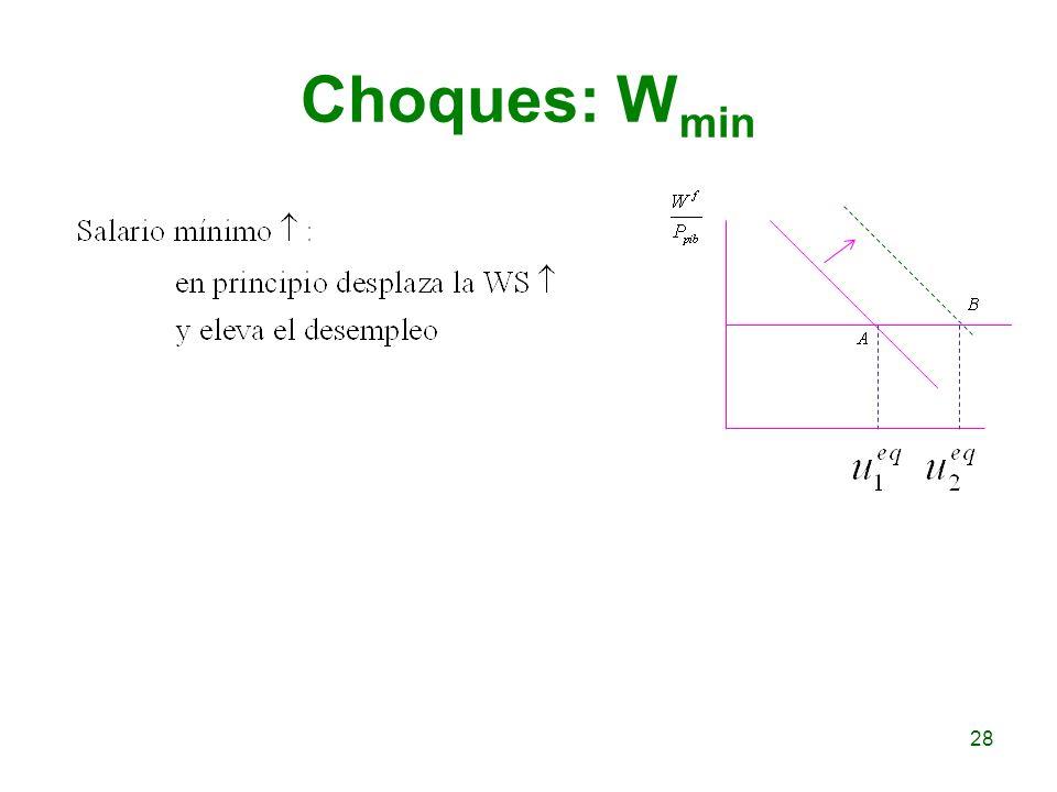Choques: W min 28