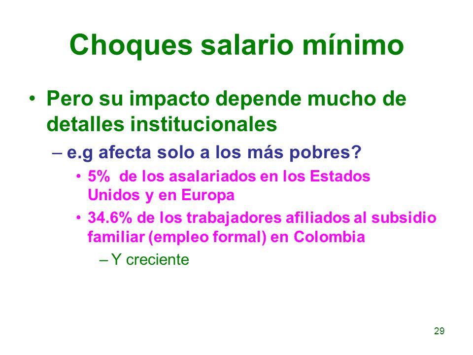 Choques salario mínimo Pero su impacto depende mucho de detalles institucionales –e.g afecta solo a los más pobres? 5% de los asalariados en los Estad