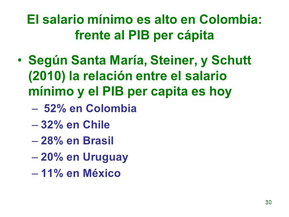El salario mínimo es alto en Colombia: frente al PIB per cápita Según Santa María, Steiner, y Schutt (2010) la relación entre el salario mínimo y el P