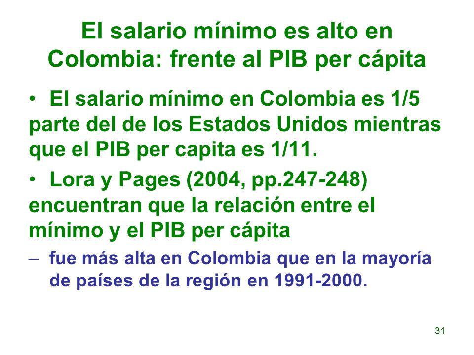 El salario mínimo es alto en Colombia: frente al PIB per cápita El salario mínimo en Colombia es 1/5 parte del de los Estados Unidos mientras que el P