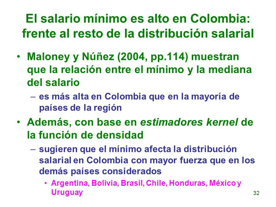 El salario mínimo es alto en Colombia: frente al resto de la distribución salarial Maloney y Núñez (2004, pp.114) muestran que la relación entre el mí