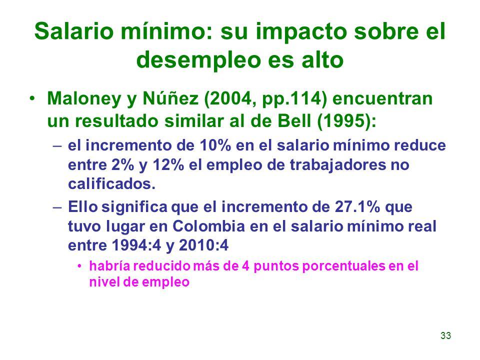 Salario mínimo: su impacto sobre el desempleo es alto Maloney y Núñez (2004, pp.114) encuentran un resultado similar al de Bell (1995): –el incremento