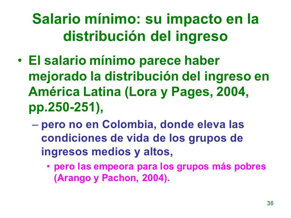 Salario mínimo: su impacto en la distribución del ingreso El salario mínimo parece haber mejorado la distribución del ingreso en América Latina (Lora