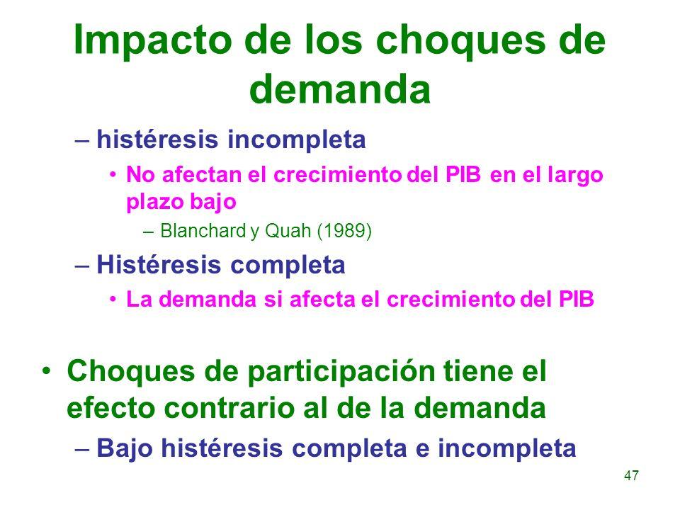 Impacto de los choques de demanda –histéresis incompleta No afectan el crecimiento del PIB en el largo plazo bajo –Blanchard y Quah (1989) –Histéresis
