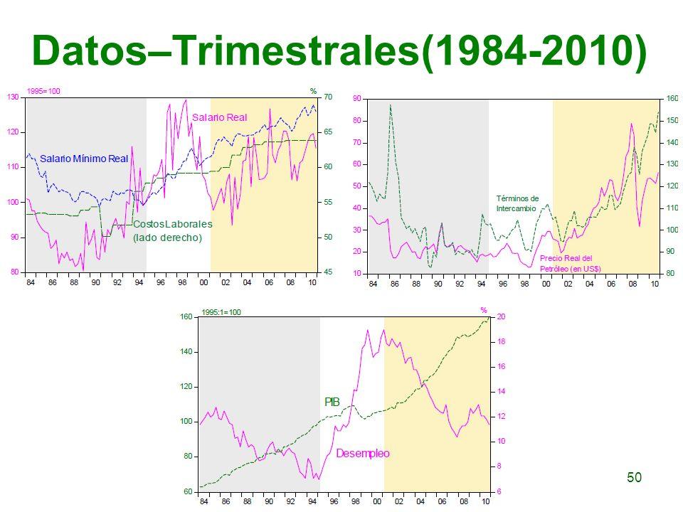 Datos–Trimestrales(1984-2010) 50
