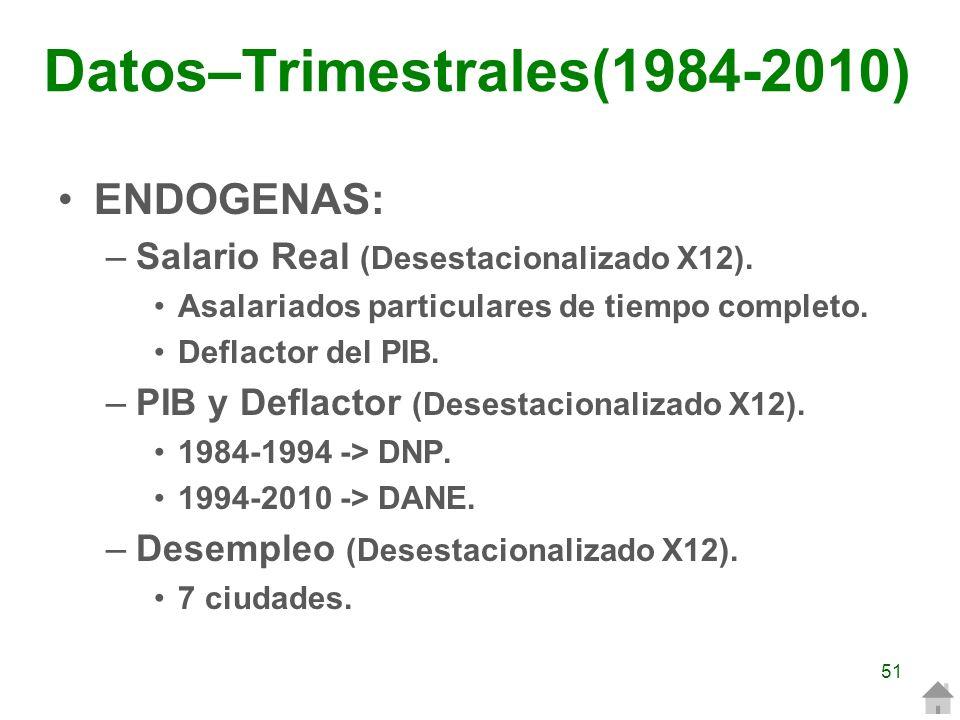 ENDOGENAS: –Salario Real (Desestacionalizado X12). Asalariados particulares de tiempo completo. Deflactor del PIB. –PIB y Deflactor (Desestacionalizad
