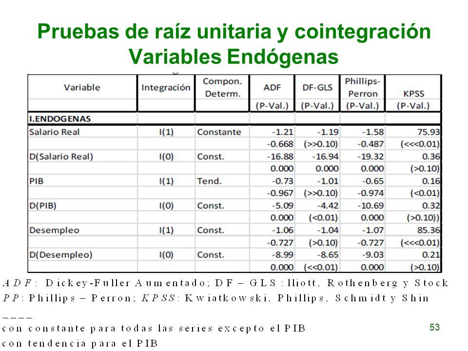 53 Pruebas de raíz unitaria y cointegración Variables Endógenas