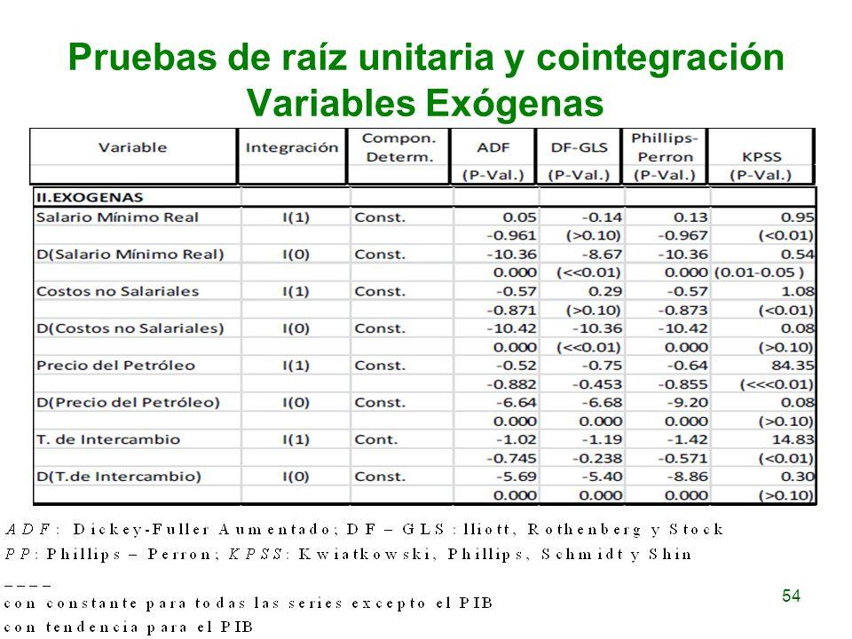 54 Pruebas de raíz unitaria y cointegración Variables Exógenas