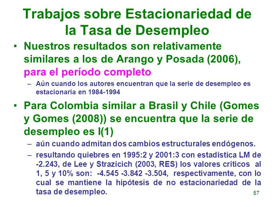 Trabajos sobre Estacionariedad de la Tasa de Desempleo Nuestros resultados son relativamente similares a los de Arango y Posada (2006), para el períod
