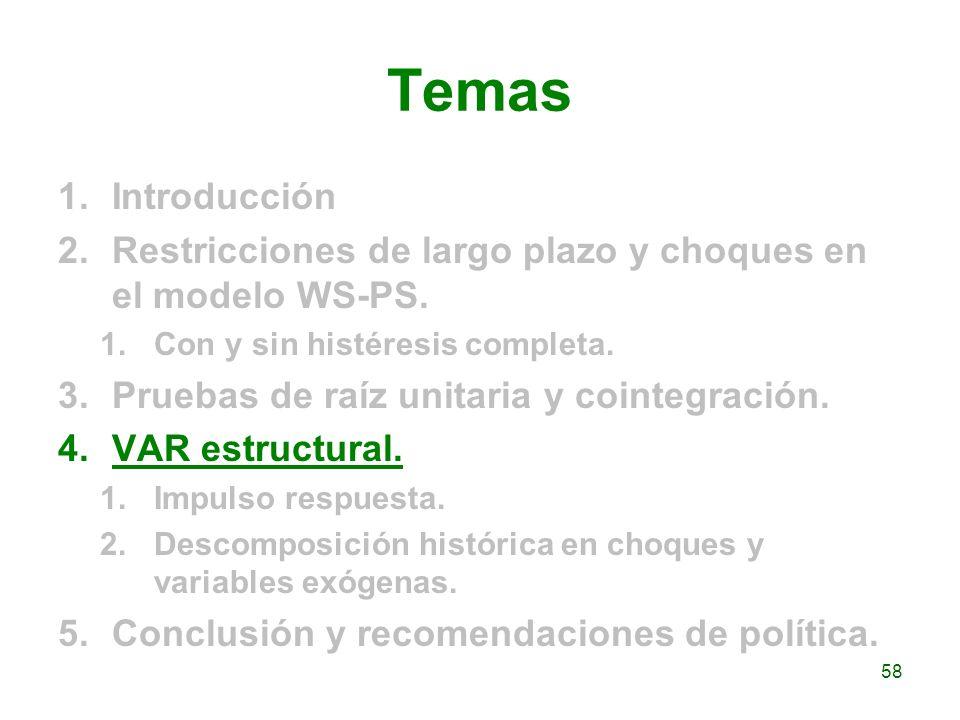 Temas 1.Introducción 2.Restricciones de largo plazo y choques en el modelo WS-PS. 1.Con y sin histéresis completa. 3.Pruebas de raíz unitaria y cointe