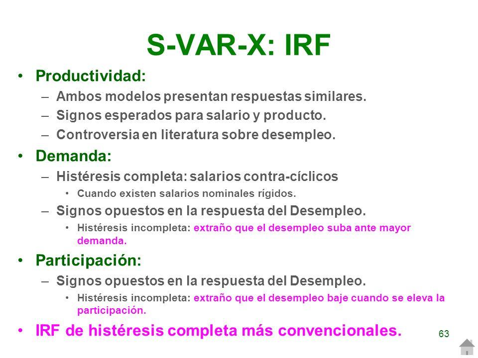 S-VAR-X: IRF Productividad: –Ambos modelos presentan respuestas similares. –Signos esperados para salario y producto. –Controversia en literatura sobr