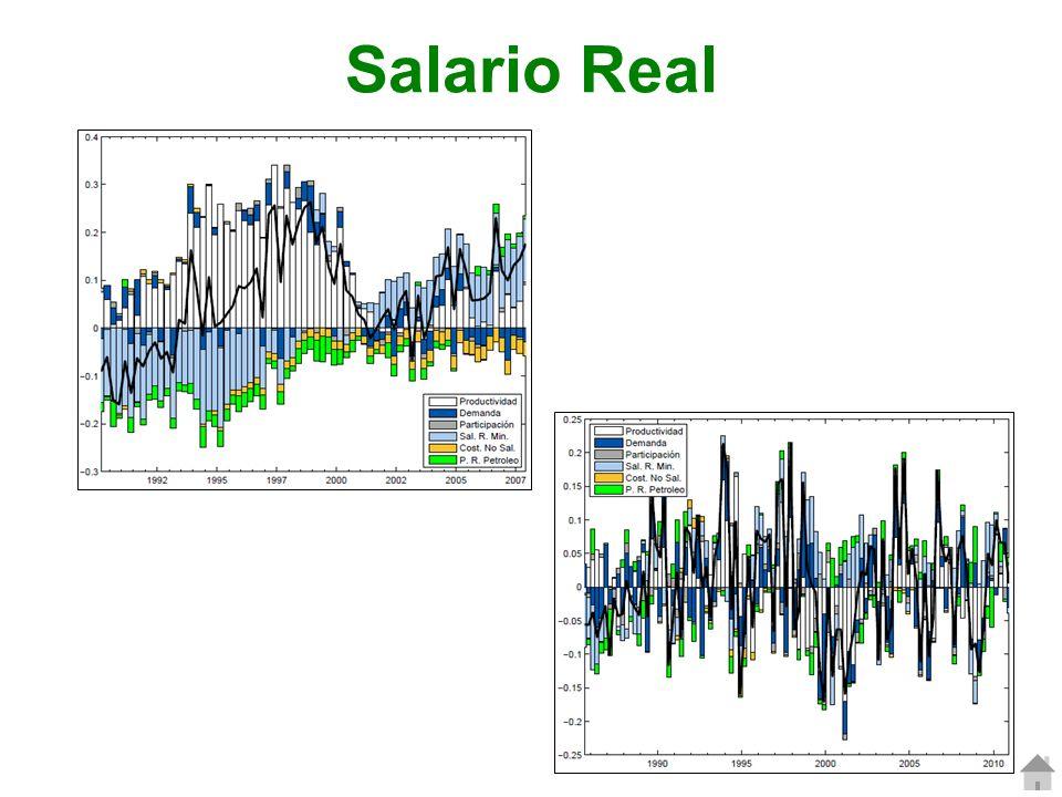 Salario Real 68